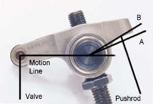 Design Geometry on Geometry And Roller Rocker Pushrod Length